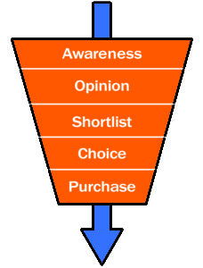 B2B inbound marketing funnel for lead generation
